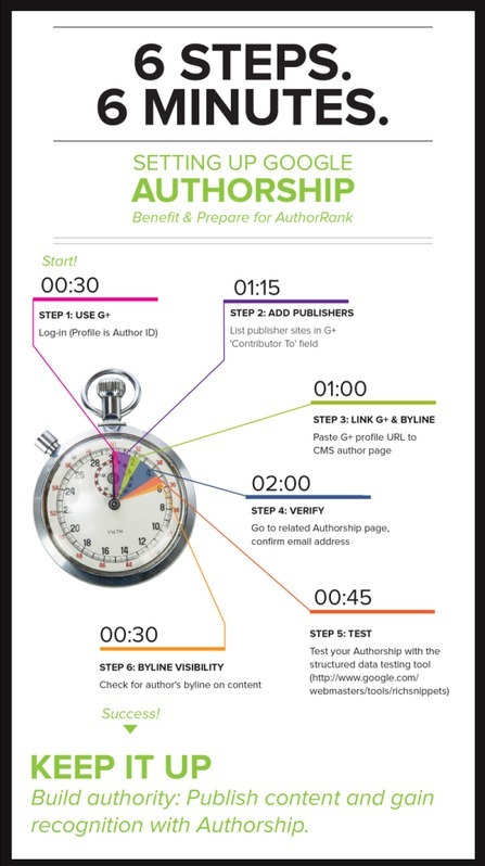 How to Setup Google Authorship in 6Minutes [Infographic] | Time to Learn | Scoop.it