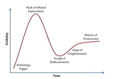 What Marketers Can Learn from the Gartner Hype Cycle - LeadManagement.com | Sales & Marketing | Scoop.it