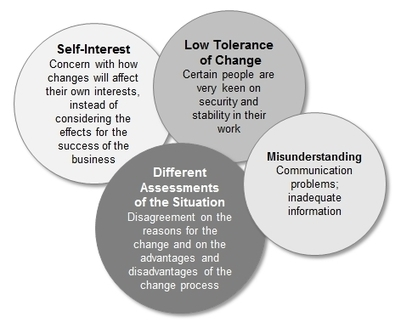 Strategies for Managing Resistance to Change | Business change | Scoop.it