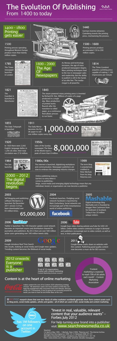 The Evolution Of Publishing - From 1400 to Today [Infographic] | Social Mercor | Scoop.it