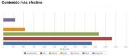 Descubre los contenidos más efectivos de cualquier página de Facebook | Pirendo | EDUCACIÓN en Puerto TIC | Scoop.it