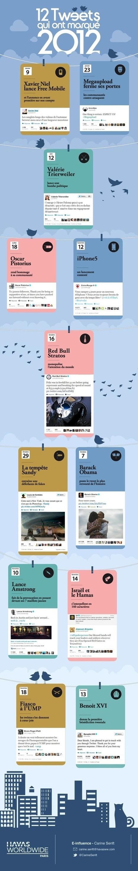 MaBest of des tweets 2012  by Havas Paris | veillepédagogique | Scoop.it