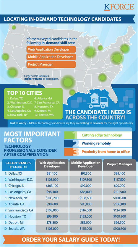 Top Tech Jobs in Demand and Their Salaries [INFOGRAPHIC] | Interesting thoughts | Scoop.it