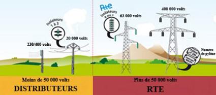 D'un coup d'œil, reconnaître les lignes électriques à haute et très haute tension du réseau de transport | Transmission & Distribution Press Review | Scoop.it