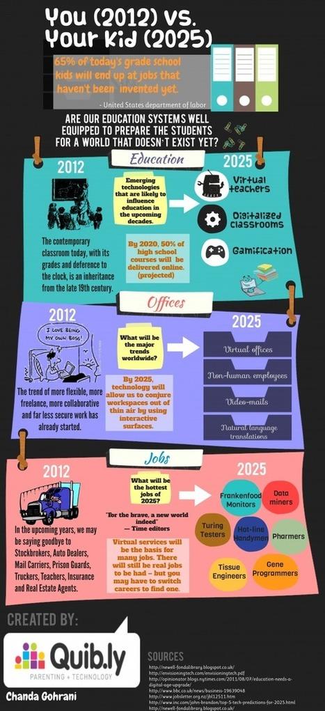 2012 (you) vs. 2025 (your kid)| The Committed Sardine | El aprendizaje de la complejidad | Scoop.it