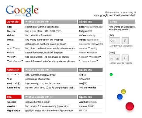 A Wonderful New Google Cheat Sheet to Improve Students Search Skills ~ Educational Technology and Mobile Learning | Ed Tech Info | Scoop.it