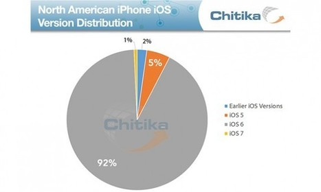 Ahead Of iOS 7, Most iDevice Owners Are Running iOS 6 -- AppAdvice   iOS development   Scoop.it