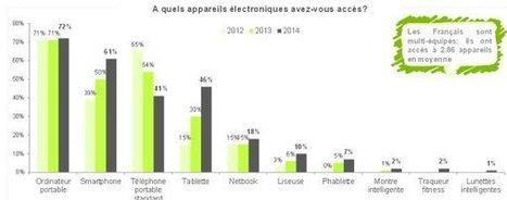 Les français toujours plus équipés en smartphones et tablettes   Actu Web-Réseaux sociaux-Nouvelles technologies & divers...   Scoop.it