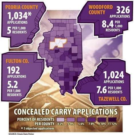 Concealed carry permit process 'moving right along' - Peoria Journal Star | consealed weapons | Scoop.it