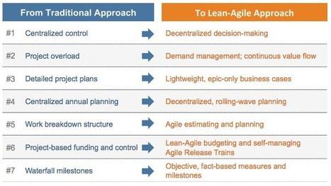 Program Portfolio Management – Scaled Agile Framework | Strategy, Changes & Processes | Scoop.it