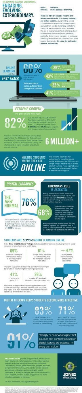 Trends | Infographic: The Learning Research Environment | technology education | Scoop.it