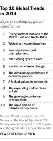 Experts rank the top 10 global trends | Each One Teach One, Each One Reach One | Scoop.it