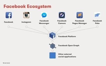 Una volta Facebook era solo Facebook | Socially | Scoop.it