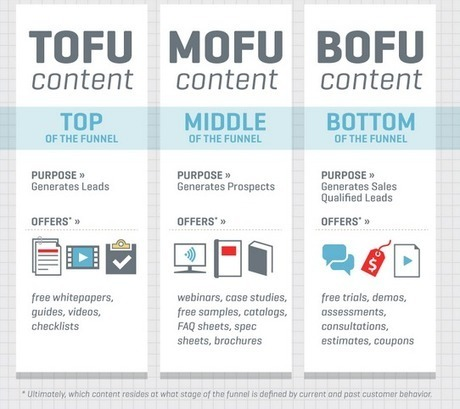 the-components-of-the-inbound-funnel.png (542x482 pixels) | Content Marketing News | Scoop.it