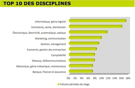 Calendrier national des Stages : quand et où postuler ? | Management today | Scoop.it