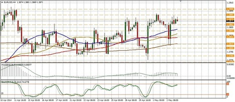 Technical analysis of EUR/USD for May 05 | Forex Learning | Scoop.it
