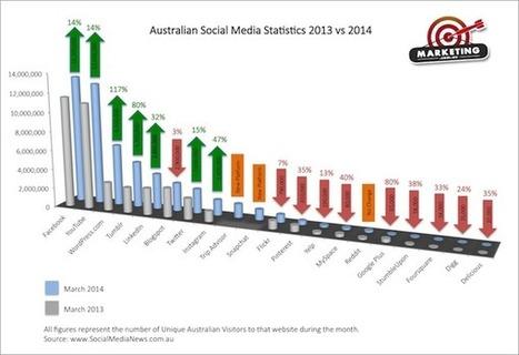 Australian Social Media Statistics: 2013 vs 2014 - Marketing.com.au | Telematics project | Scoop.it