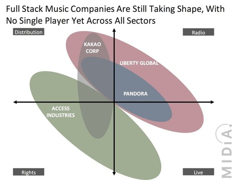 Watch Out Access, Liberty Media Is Building A Full Stack Music Company | MIDiA Research | New Music Industry | Scoop.it
