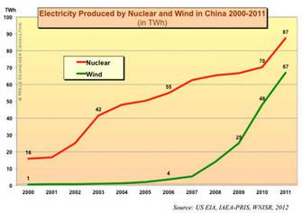 La production mondiale d'électricité d'origine nucléaire en déclin > Nucléaire - Enerzine.com | Tout est relatant | Scoop.it