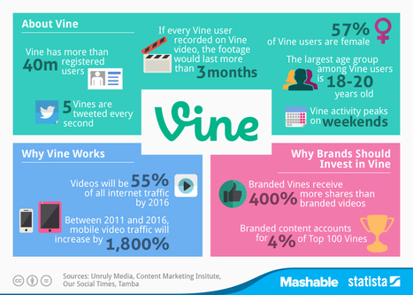 Datos interesantes sobre el uso de Vine #infografia #infographic #socialmedia | Seo, Social Media Marketing | Scoop.it