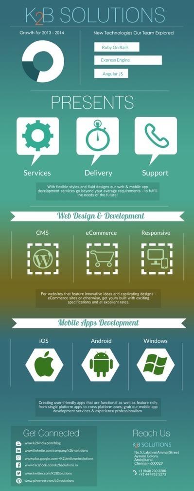Get your SEO friendly Creative Webdesign - K2B Solutions | Open Source CMS Development | Scoop.it
