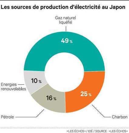 Au Japon, des clients payés pour ne pas consommer de courant   Eco-efficiency and new business models   Scoop.it