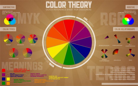 Color Theory Quick Reference Poster | Paper Leaf Design | Edmonton Web Design + Graphic Design | Digital Society | Scoop.it