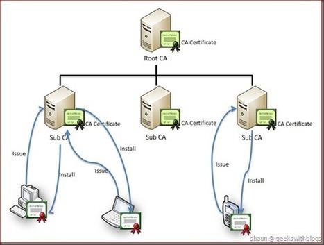 Working with Active Directory Certificate Service via C# | DevBacklog | Scoop.it