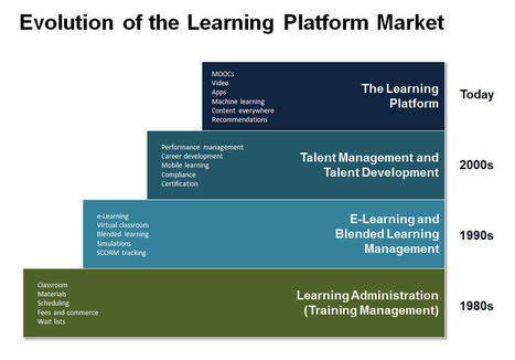 Workday Introduces Learning: A Fresh Approach To The LMS Market | Learning Happens Everywhere! | Scoop.it