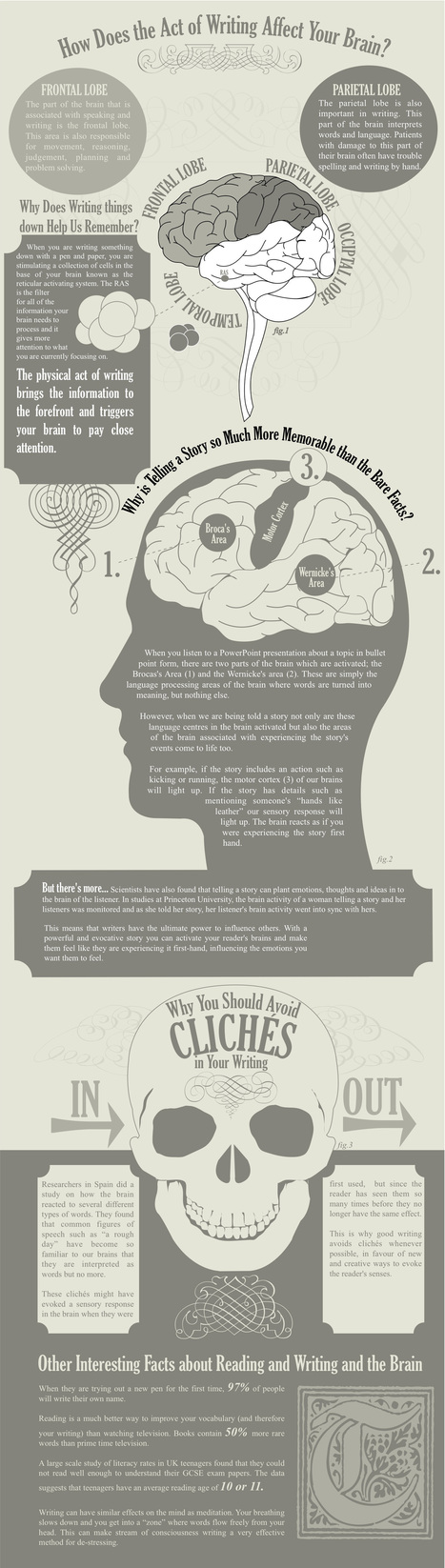 How Does Writing Affect Your Brain? - Neurorelay | Health Research | Scoop.it