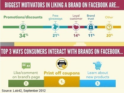 Why Facebook Users 'Like' (and 'Unlike') Brands | Vibe - bringing life to brands | Scoop.it