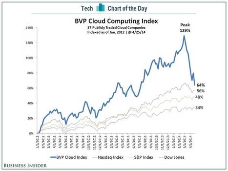 """Box.net delayed IPO in context : The """"Great Cloud Crash"""" as Business Insider describes it   cross pond high tech   Scoop.it"""