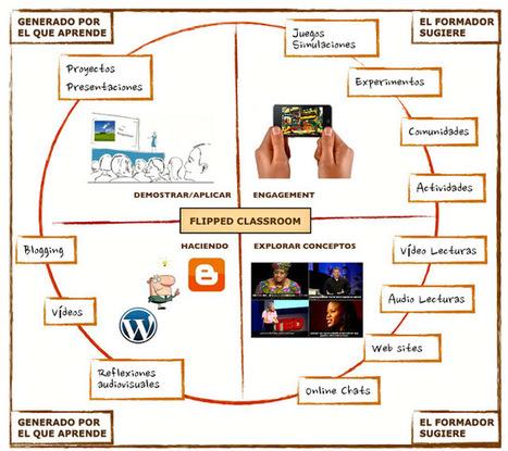 Laura Rosillo: Smartphones y Aprendizaje | Aprendizaje en Red | Scoop.it
