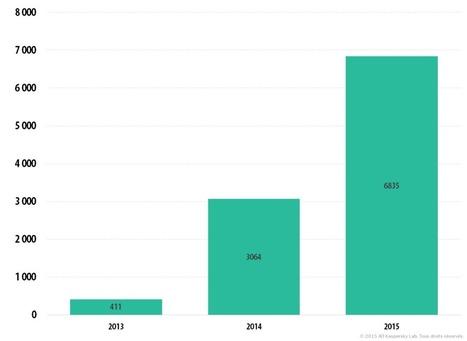 Bulletin de Kaspersky sur la sécurité en 2015. Principales statistiques pour 2015 - Securelist | Sécurité Informatique | Scoop.it