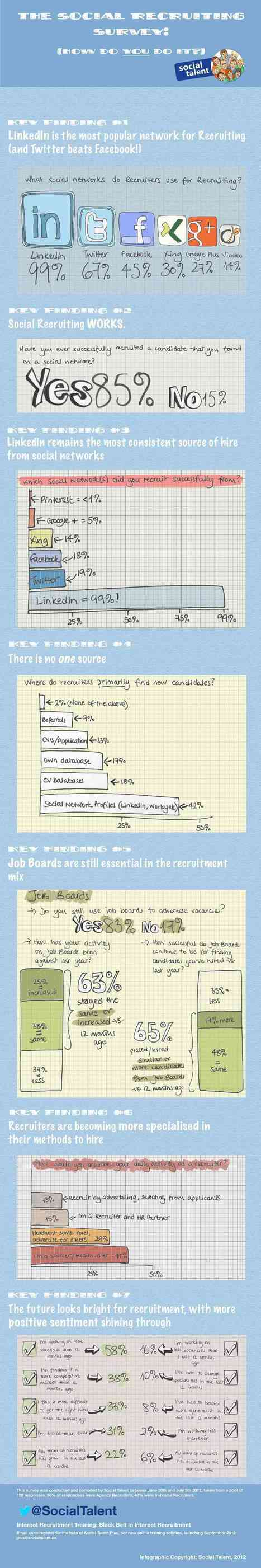 Social Recruiting Used By 85% of Recruiters - Infographic | Career Planning Tricks & Treats | Scoop.it