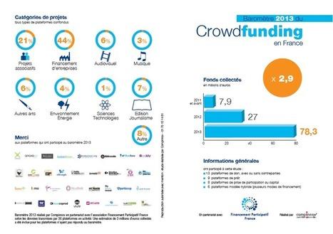 Financement Participatif France | Association professionnelle du crowdfunding | inovenaltenor | Scoop.it