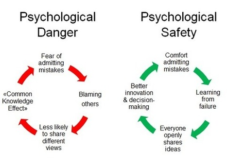 "Is ""Psychological Danger"" killing your team's performance? 
