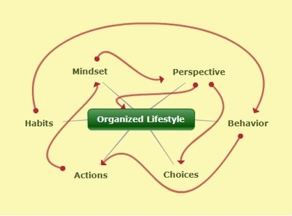 Get Organized is about Having the Right Mindset | Researching and Learning | Scoop.it