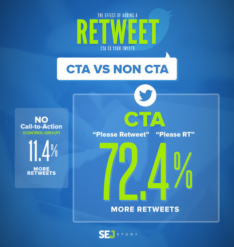 """Please Retweet - What is The Effect of Adding a """"Retweet"""" CTA to Your Tweets? 