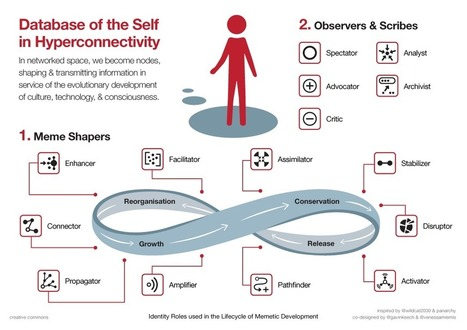 Database of the Self in Hyperconnectivity | METAMAPS.CC | Webdoc & Formazione | Scoop.it