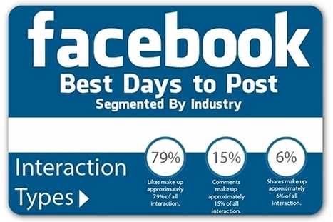 The best days to post to Facebook, based on industry | Articles | Home | Social Media + B2B For the Win! | Scoop.it