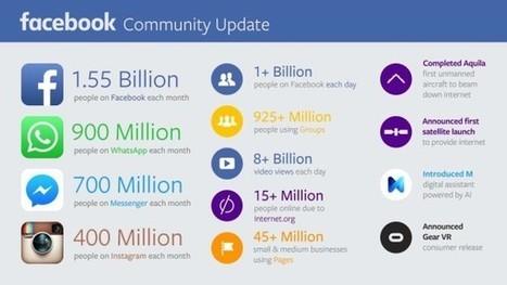 Facebook Q3 : 1 milliard d'utilisateurs quotidiens, 8 milliards de vidéos vues chaque jour... - Blog du Modérateur | Tout sur les réseaux sociaux et le commerce | Scoop.it
