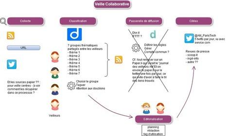 Veille collaborative sur twitter : une expérience | François MAGNAN  Formateur Consultant | Scoop.it