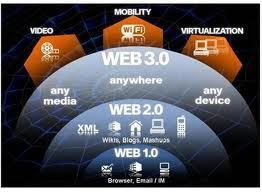 What Is Web 3.0, Really, and What Does It Mean for Education? | Social e-learning network | Scoop.it