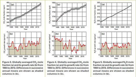 Record Greenhouse Gas Levels ...   my universe   Scoop.it