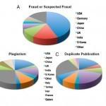 El fraude científico se multiplica por 10 desde 1975 | fraude | Scoop.it