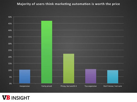 The Ultimate Marketing Automation statistics overview | business automation | Scoop.it