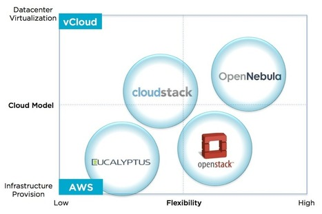 blog.opennebula.org » Archives » Eucalyptus, CloudStack, OpenStack and OpenNebula: A Tale of Two Cloud Models | Cloud Tech - Openstack | Scoop.it