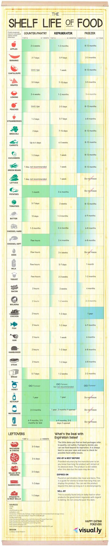 How Long Do Foods Last [Infographic] | BestInfographics.co | The Best Infographics | Scoop.it