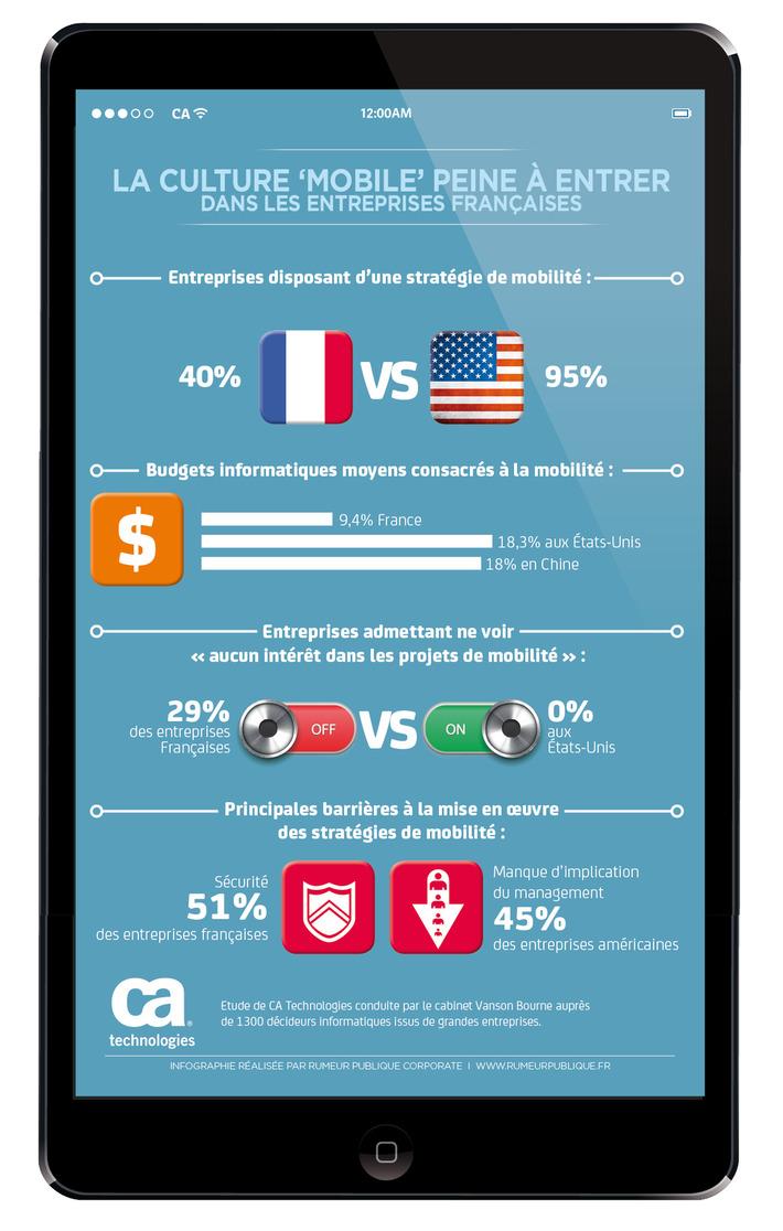 Les entreprises françaises peu sensibles à la culture mobile - CommentCaMarche.net   SEO et Social Media Marketing   Scoop.it